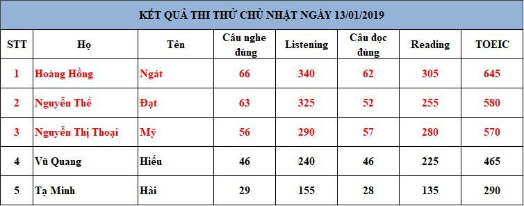 kq-thi-thu-13-1