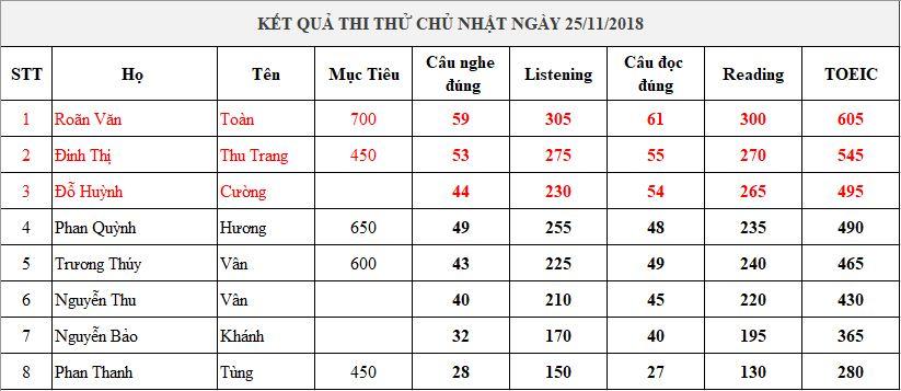 diem-thi-thu-25-11